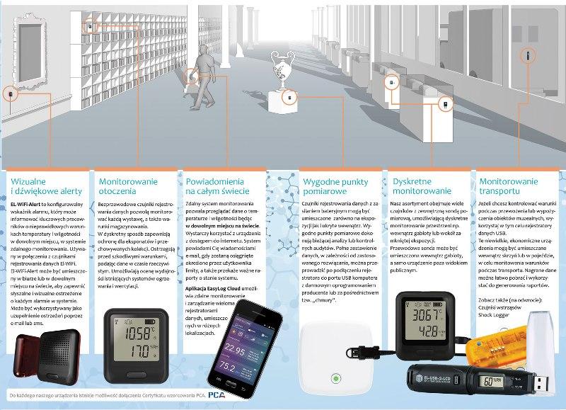 pomiar temperatury w muzeach